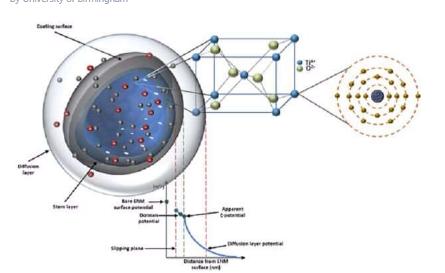 在线特性库有助于创造更安全的纳米材料
