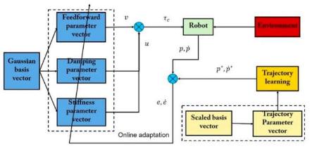 一种受人类自适应控制策略启发的实现顺从机器人操作的方法