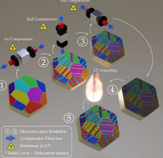 纳米孪晶钛打造可持续制造之路