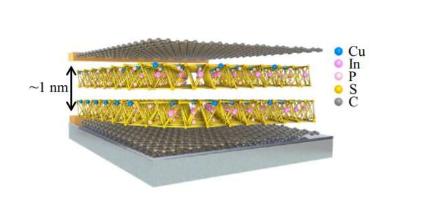 研究人员观察到二维铁电材料中增强的体光伏效应